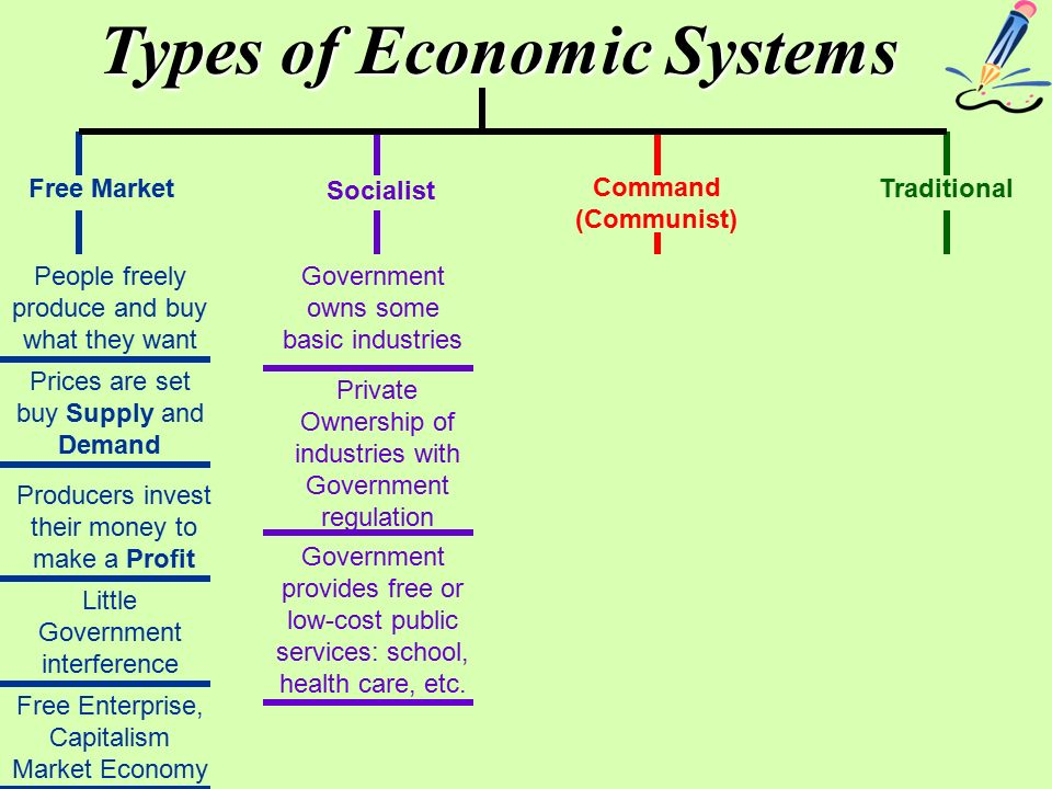 What are the 3 broad types of economic systems Coursework Service