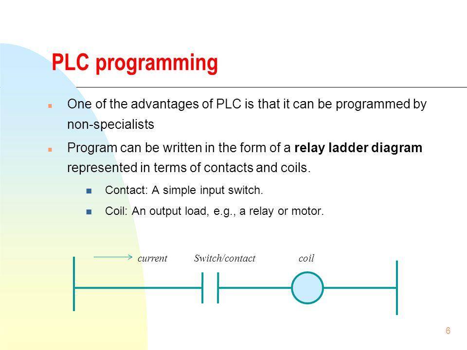 1 RLL Relay Ladder Logic CONTENTS 1 PLC operation 2 PLC