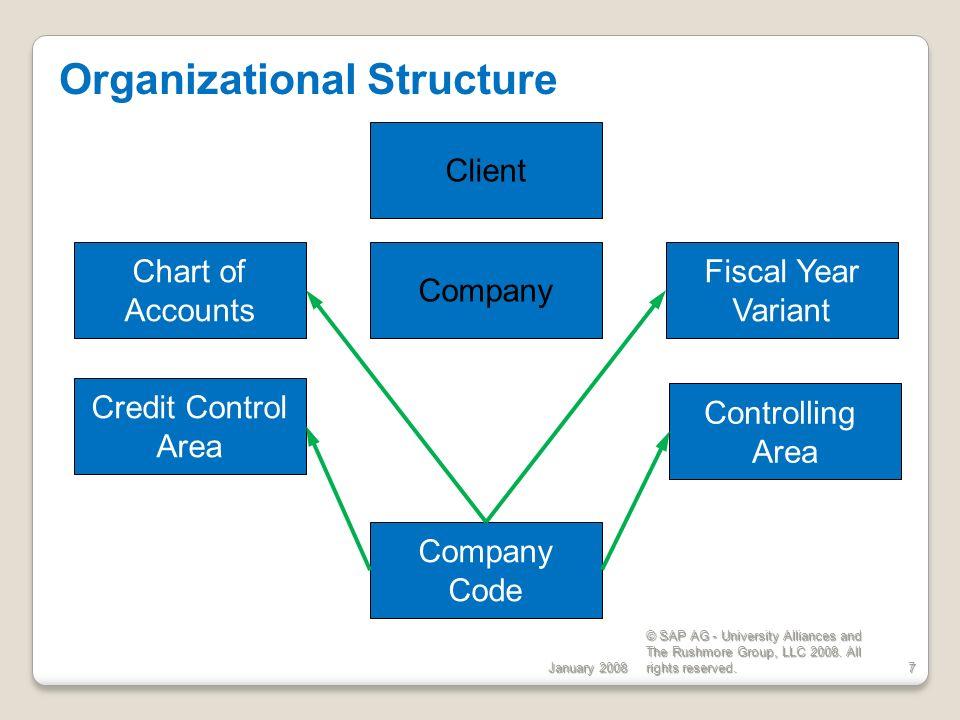 Materials Management (MM) Organizational Structure EGN 5620
