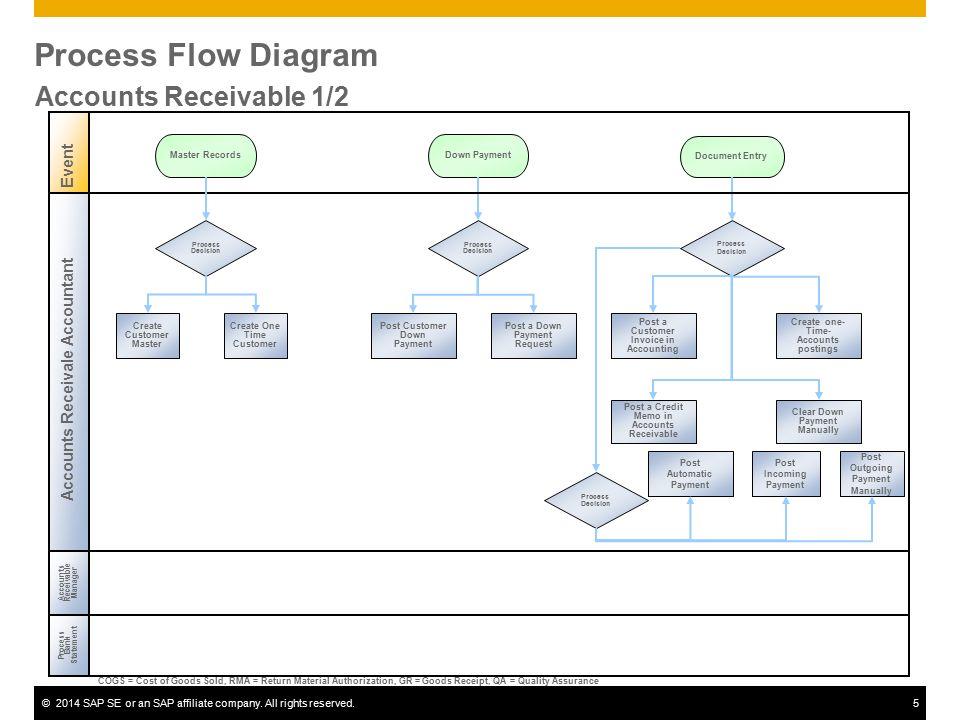 Accounts Receivable SAP Best Practices ©2014 SAP SE or an SAP