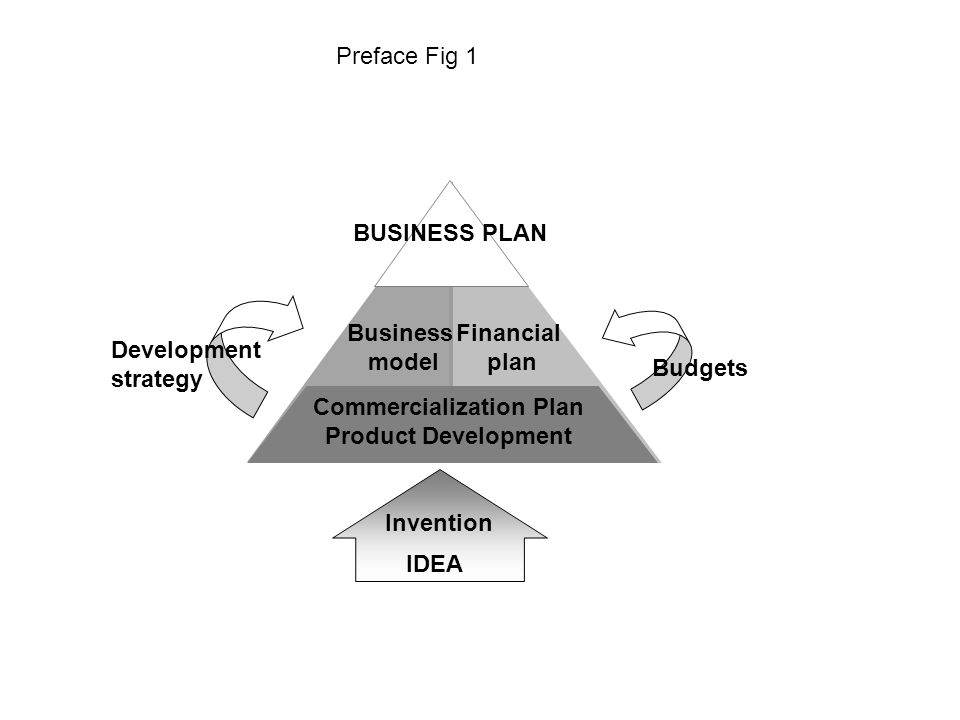 Commercialization Plan Product Development Business model Financial