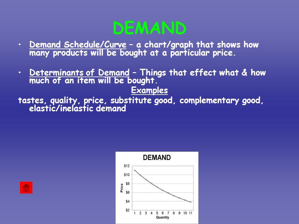 Unit 8 Econ 2 Supply  Demand DEMAND Demand Schedule/Curve \u2013 a