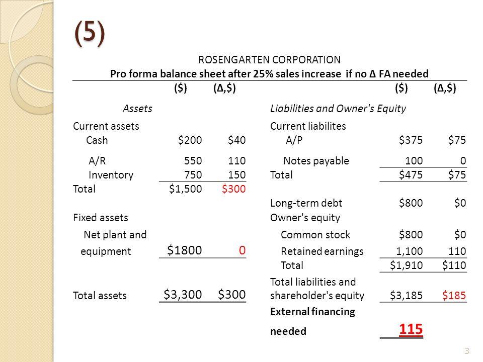 5) ROSENGARTEN CORPORATION Pro forma balance sheet after 25 sales