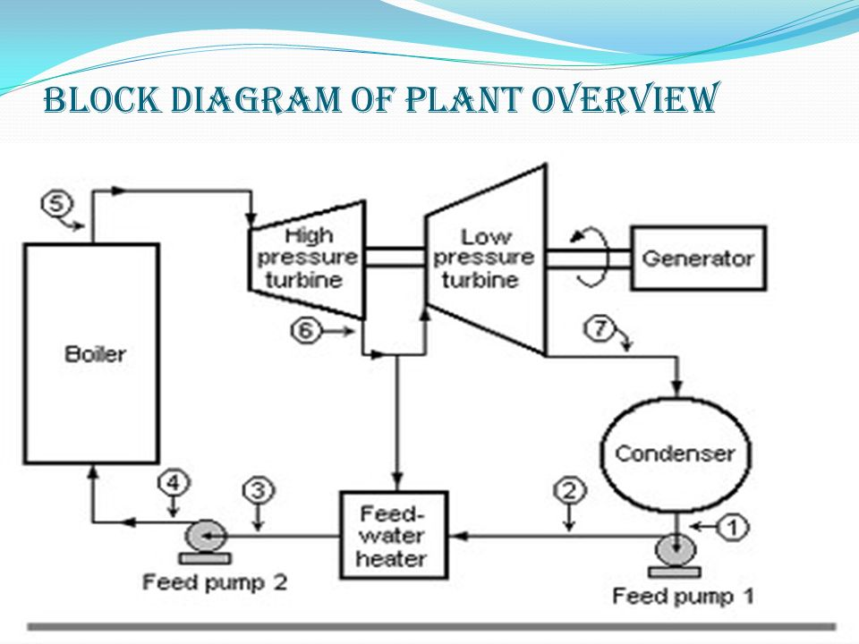 Thermal Power Plant Schematic Diagram Wiring Diagram