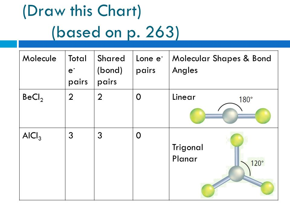 Cornell Notes (Section 84, especially page 263  Topic Molecular - molecular geometry chart