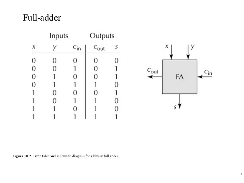 1 2 Figure 101 Truth table and schematic diagram for a binary half