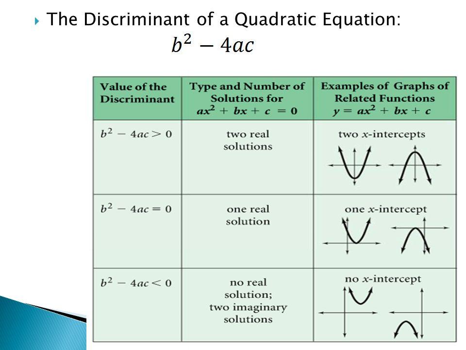 Algebra 2 Notes March 23, Do you remember the Quadratic Formula