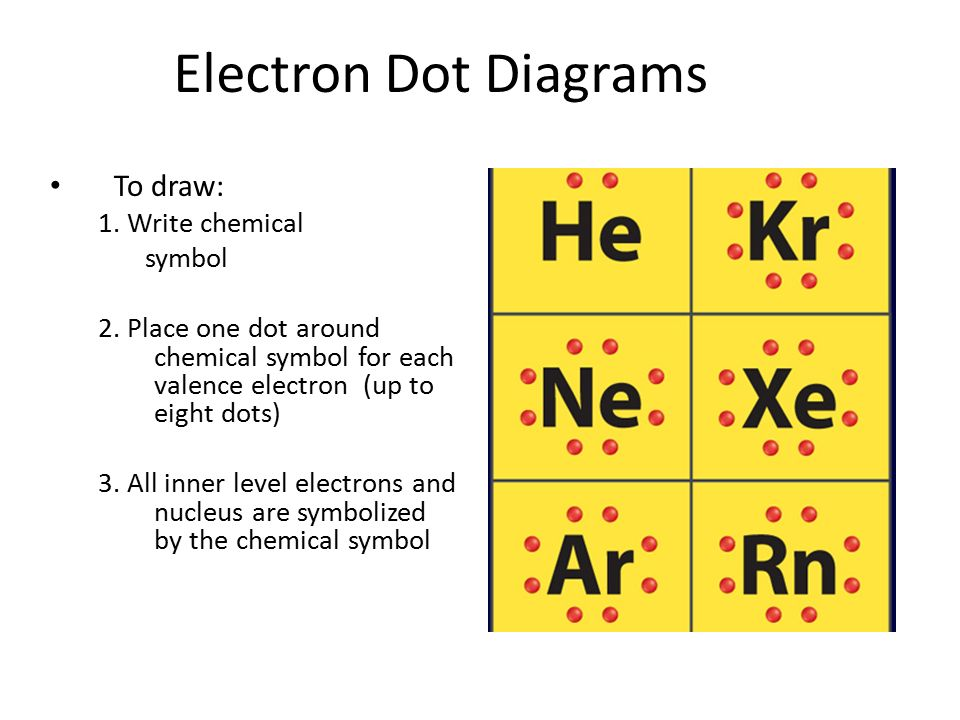 Electron Dot Diagrams / Lewis Structures Atom and Covalent Compound