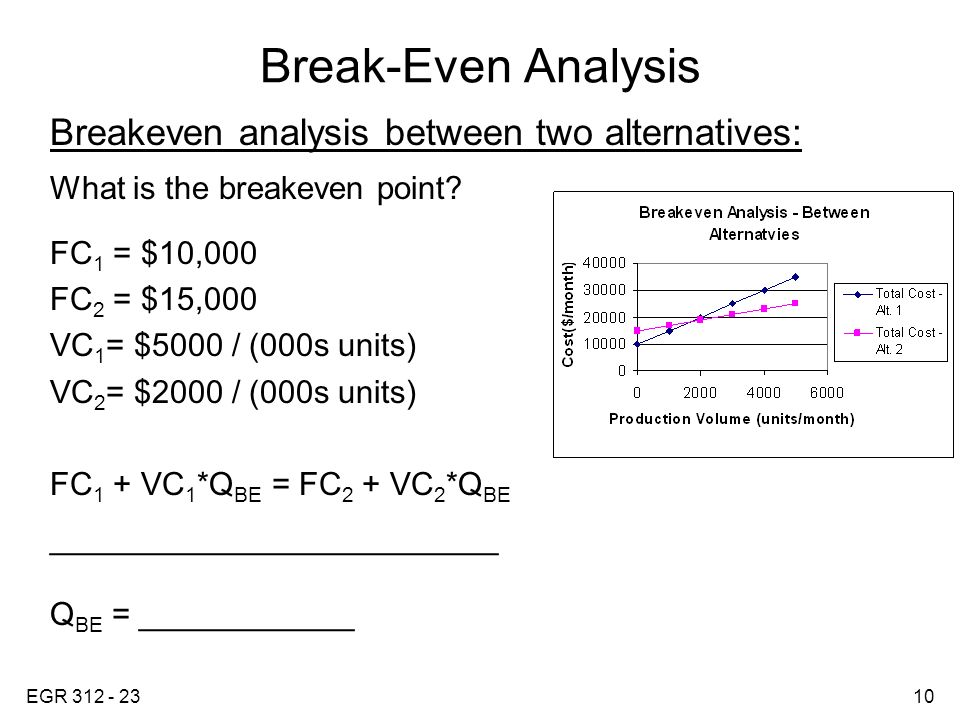 EGR Break-Even Analysis Break-even Analysis \u2013 performed to determine - Breakeven Analysis