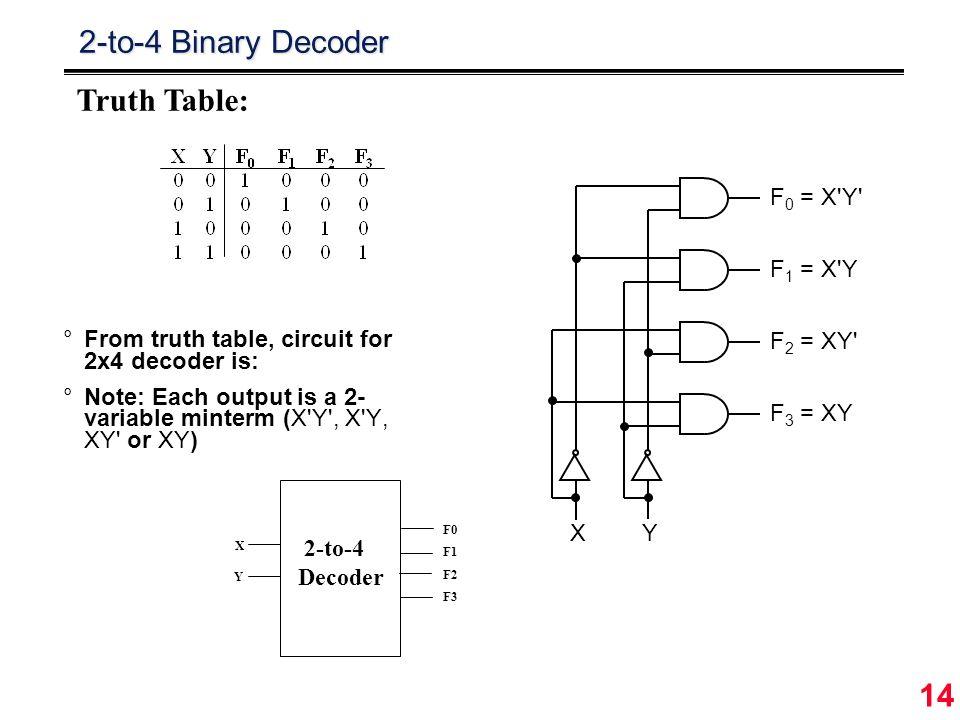 2 4 Decoder Logic Diagram Download Wiring Diagram