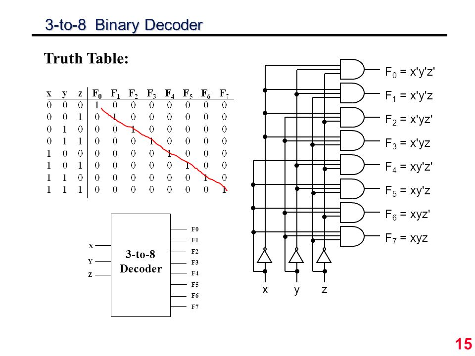 1 DLD Lecture 16 More Multiplexers, Encoders and Decoders - ppt