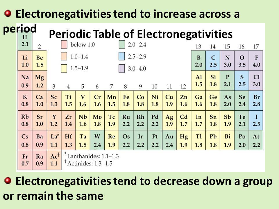 Electronegativity Chart Template Electronegativity Chart For - electronegativity chart template