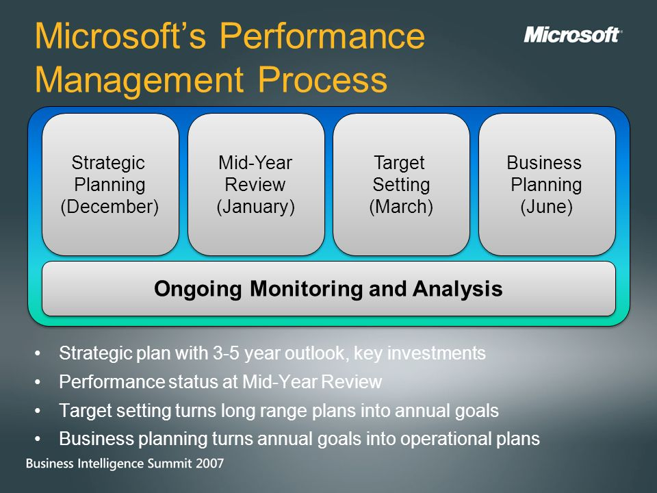 Microsoft Business Intelligence Information Overload Scorecards