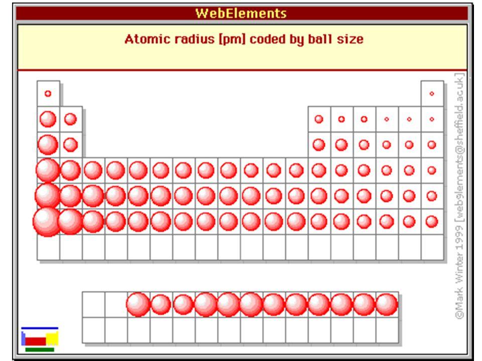 atomic sizing chart - Heartimpulsar