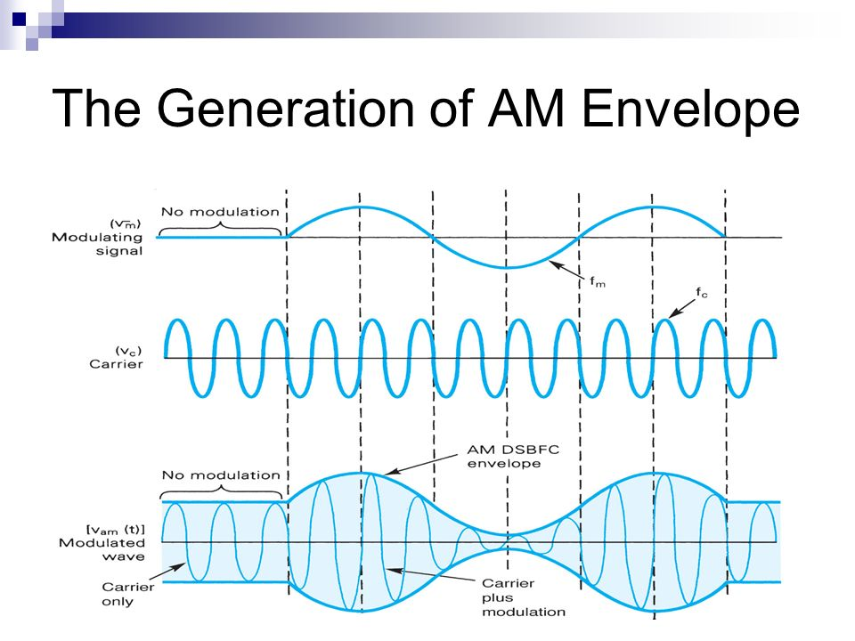 CHAPTER 2 AMPLITUDE MODULATION (AM) Principles of AM Definitions