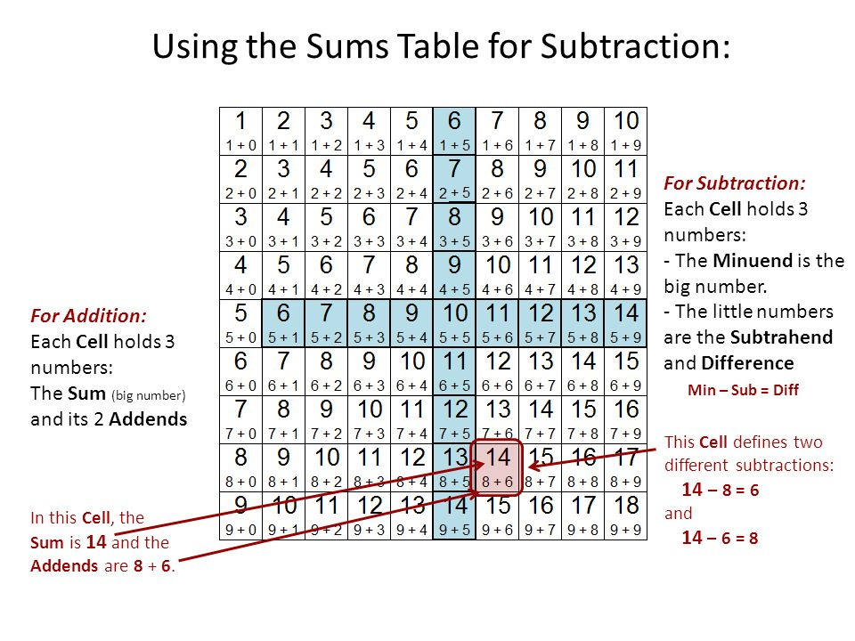 Subtraction table