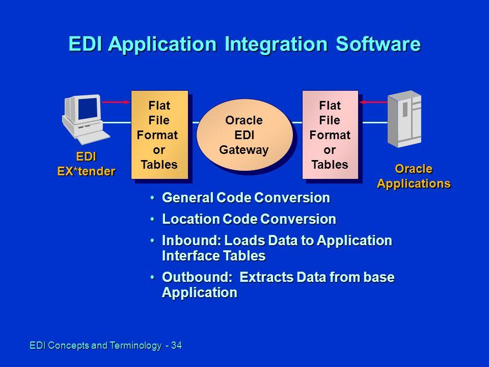 EDI Concepts and Terminology - 1 EDI Fundamentals and Standard