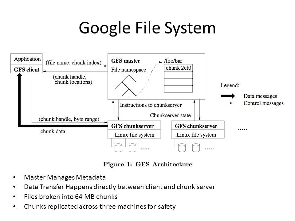 Google File System Simulator Pratima Kolan Vinod Ramachandran - ppt