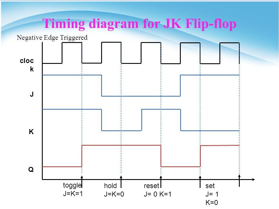 JK Flip-Flop JK Flip-flop The most versatile of the flip-flops Has