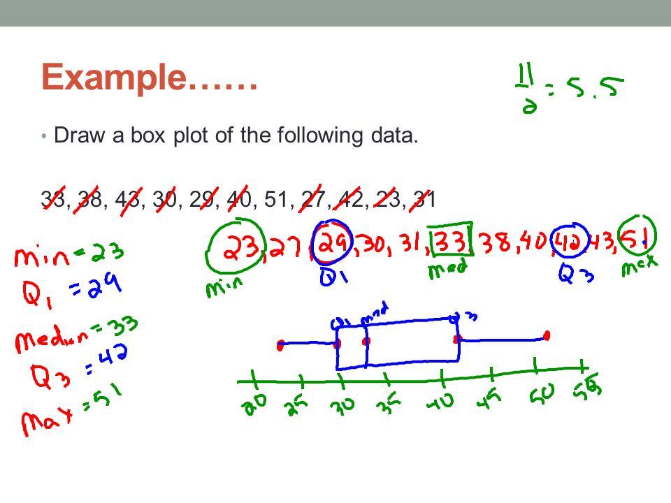 BOX PLOTS (BOX AND WHISKERS) Boxplot A graph of a set of data