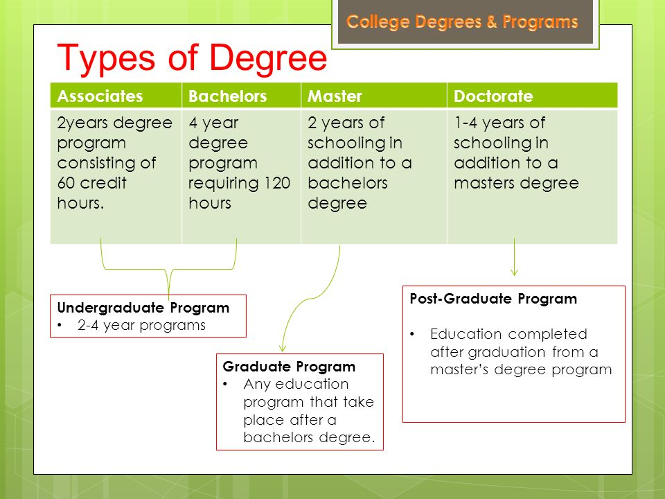 College Terms to Know Preparing for College and Careers You Can GO