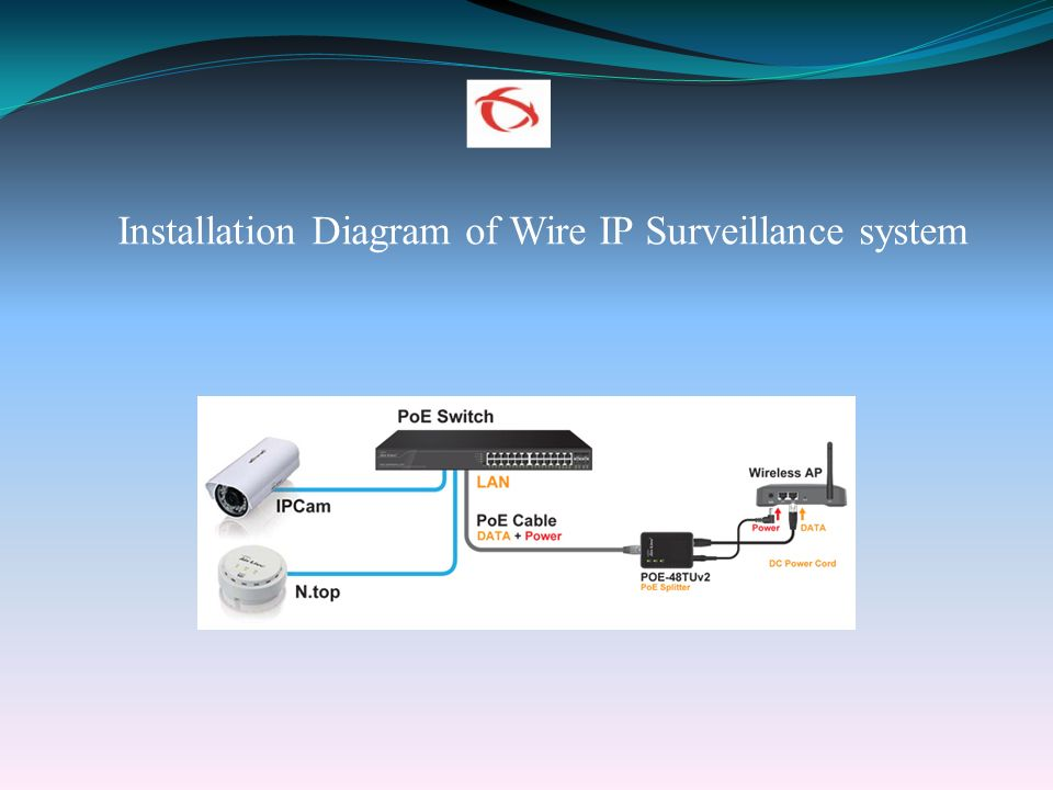 A PRESENTATION ON Wi-Fi INTERNET CONNECTIVITY AND IP CCTV