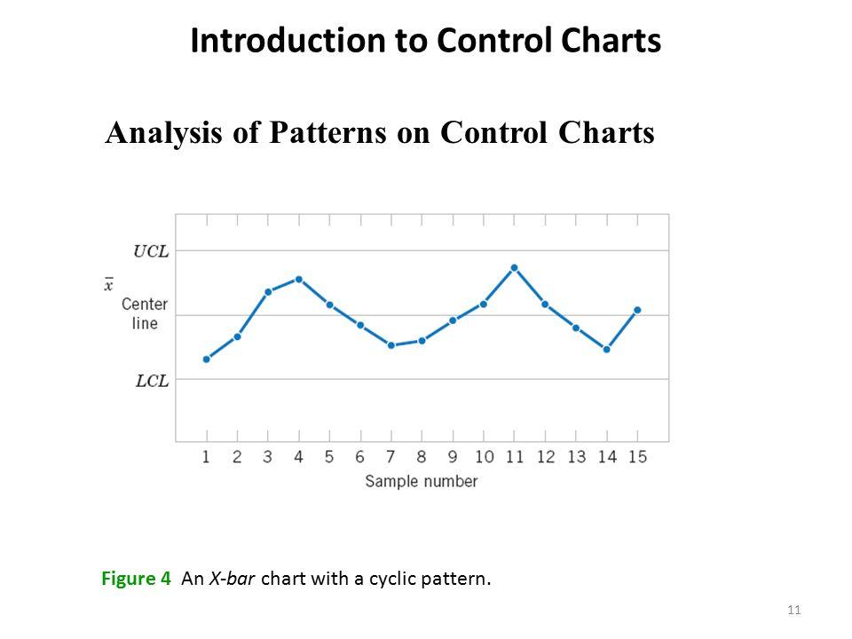 Control Charts Statistical Process Control Statistical process