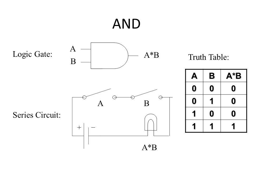 Digital Logic Boolean Algebra to Logic Gates Logic circuits are
