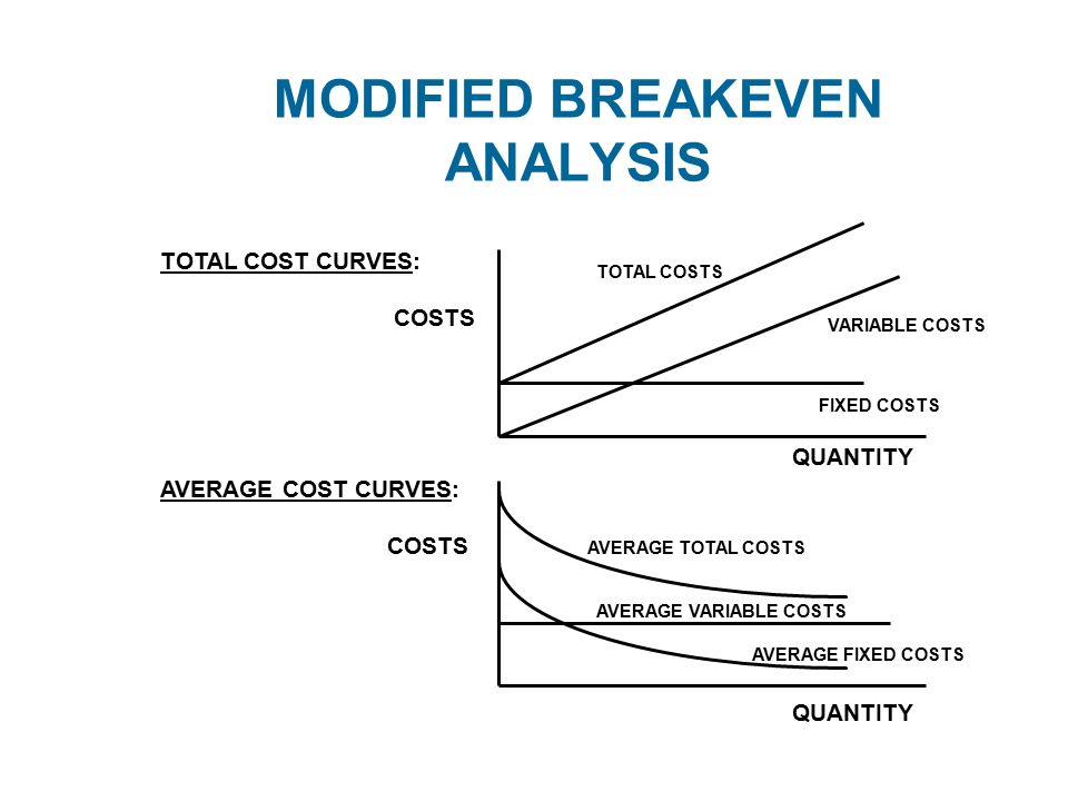 MODIFIED BREAKEVEN ANALYSIS TOTAL COST CURVES COSTS AVERAGE COST - Breakeven Analysis