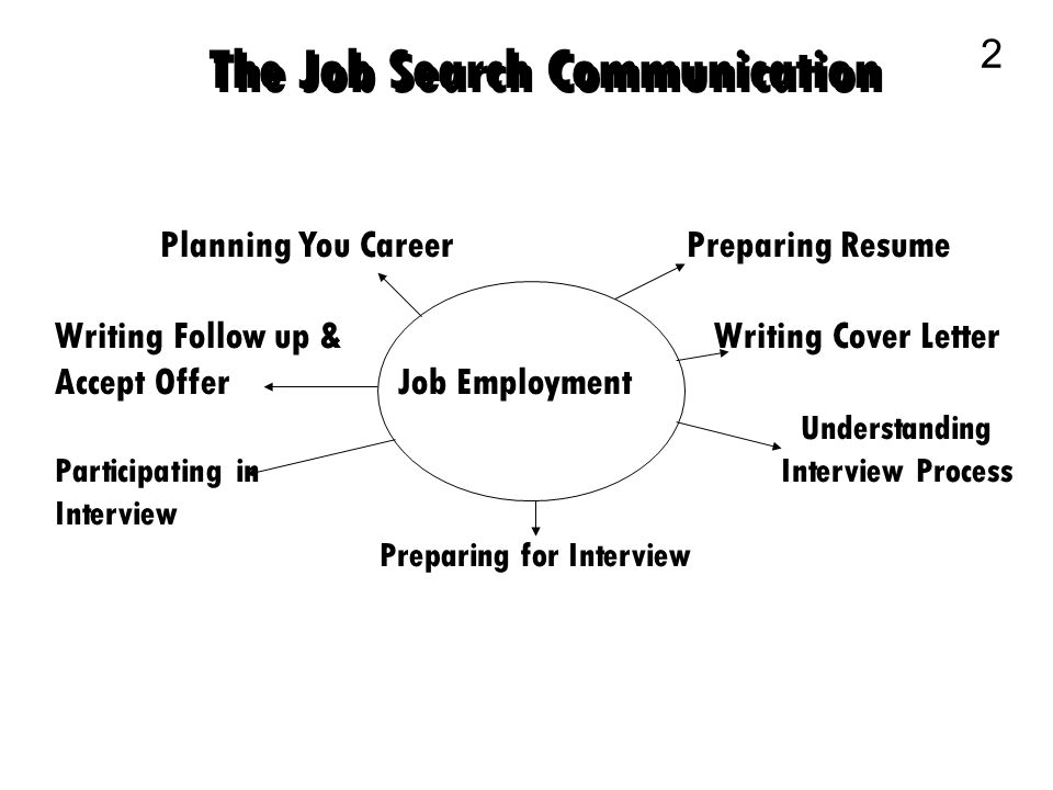 Business Communication 1 The Job Search Communication 2 Planning - writing effective letters for job searching