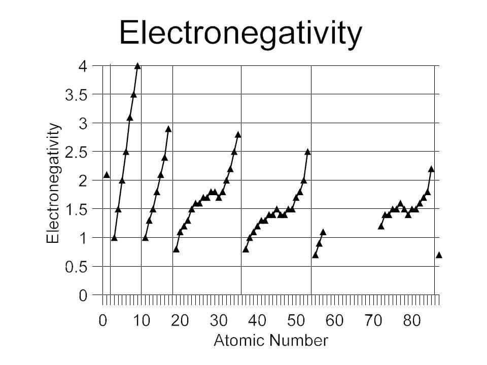 Electronegativity Chart Template Pauling Electronegativity Chart - electronegativity chart template