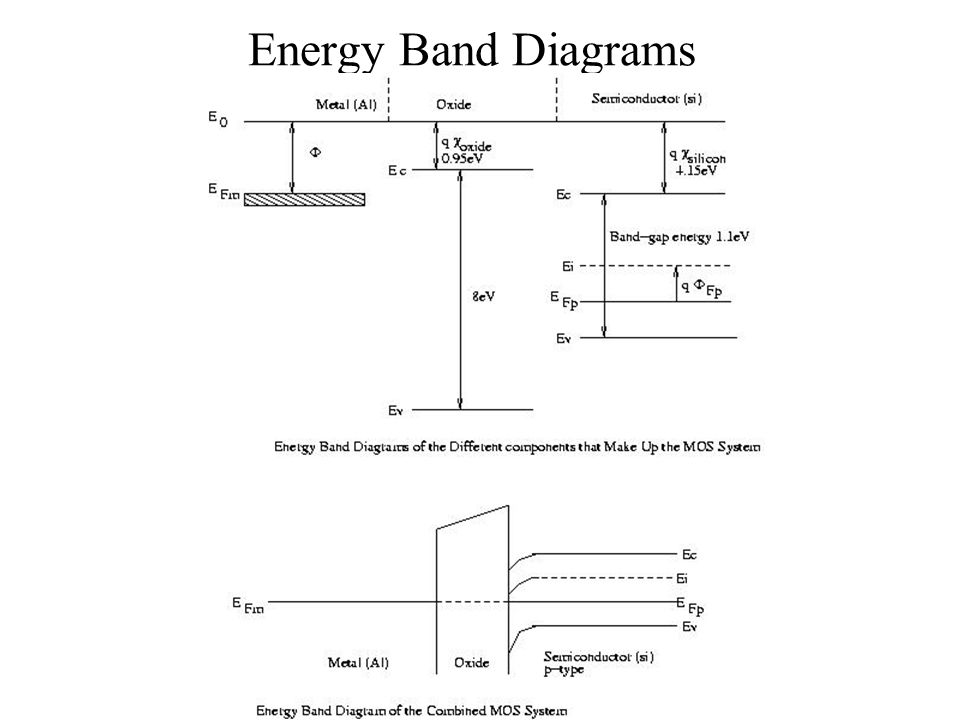 MOS Transistor Theory The MOS transistor is a majority carrier - mos transistor