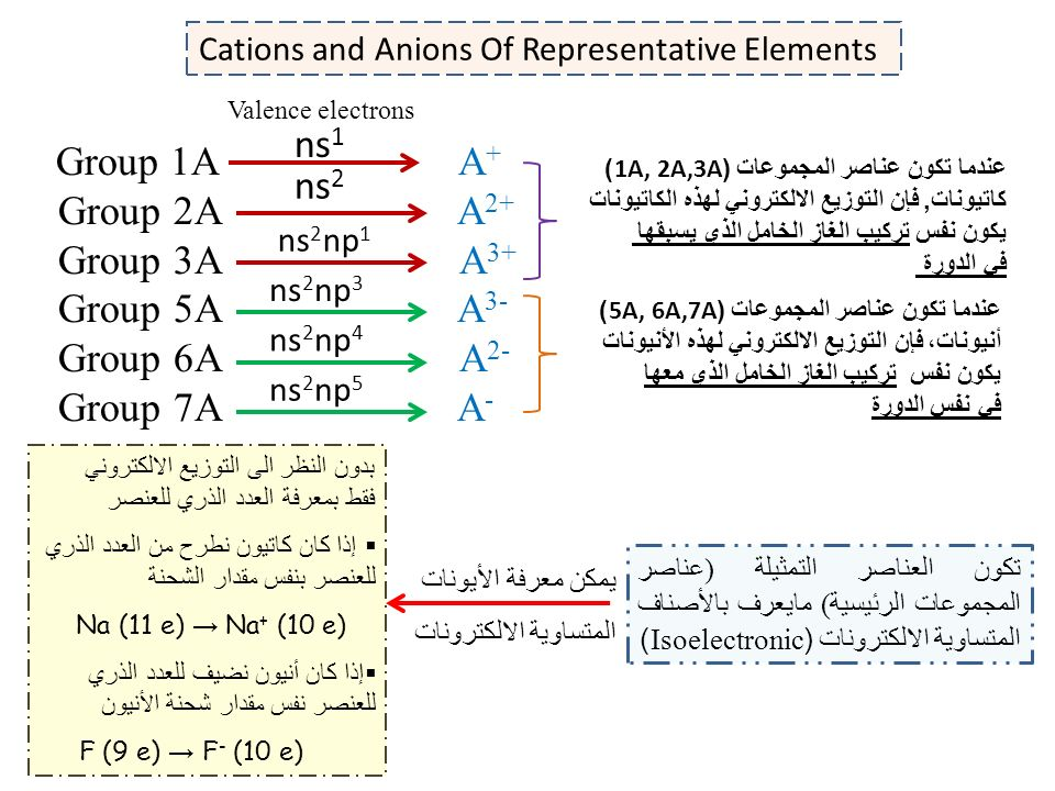 Periodic Table » Periodic Table Group 1a 2a - Periodic Table of - new periodic table of elements group 1a