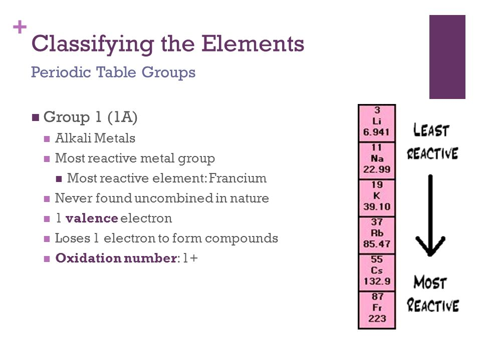 Warm Up Describe how the periodic table is arranged - ppt download - new periodic table of elements group 1a