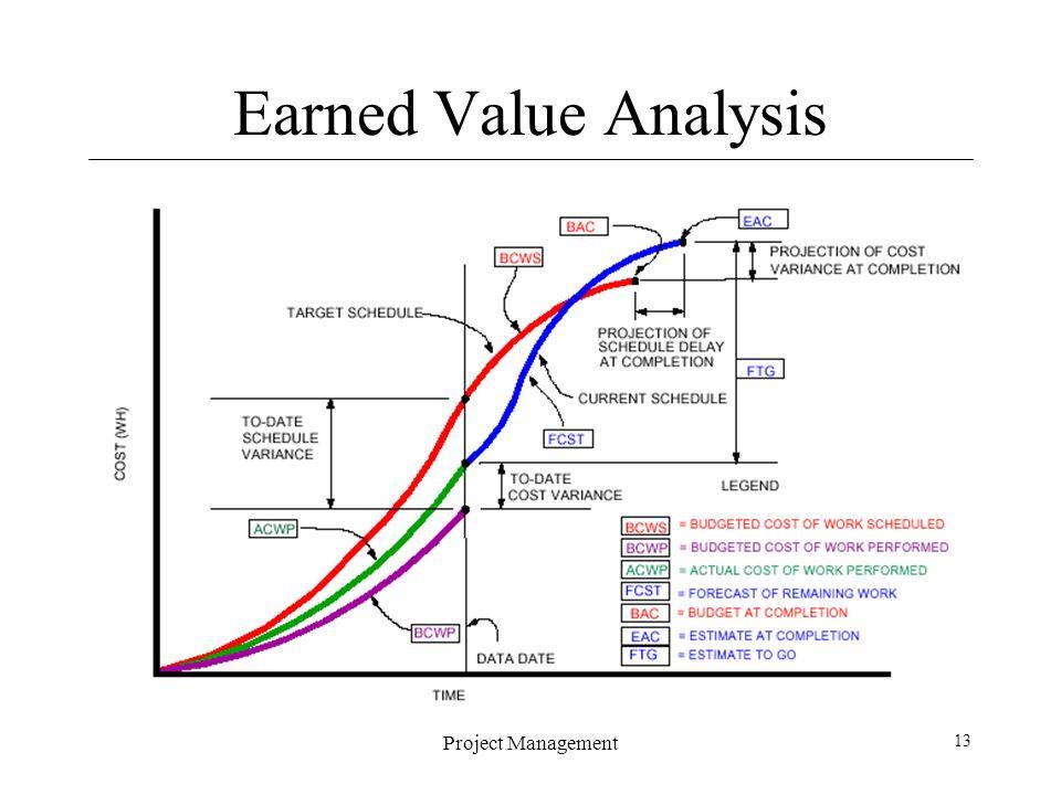 Earned Value Analysis Monica Park Earned Value Analysis Pv Ev And - earned value analysis