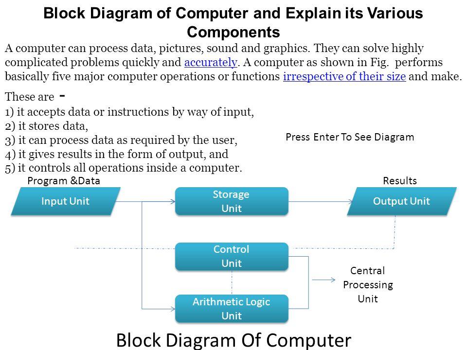 Block Diagram of Computer and Explain its Various Components A