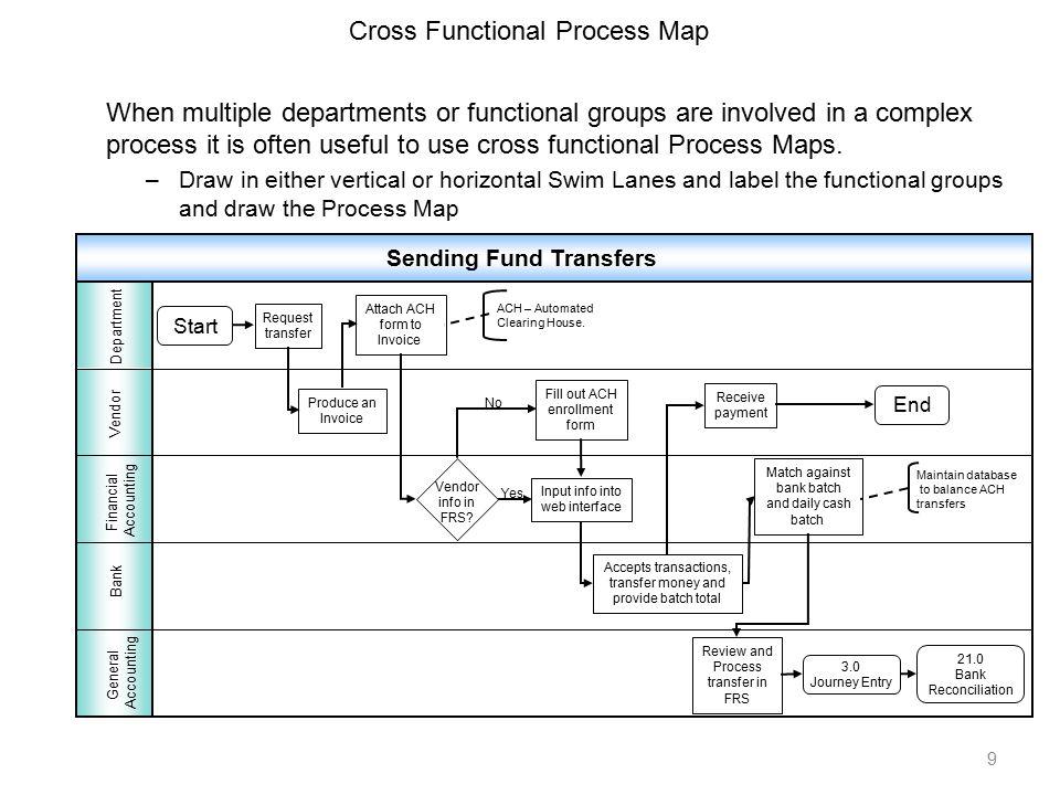 Clinical Data Management Process Flow Chart Inspirational