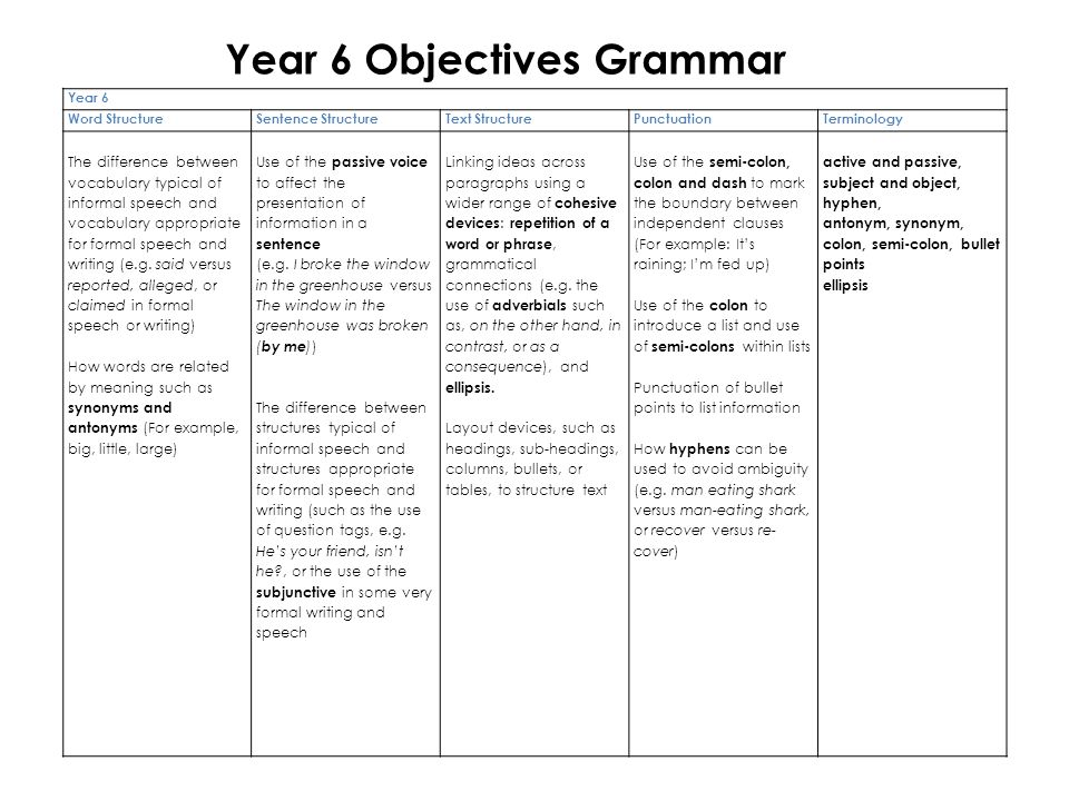 Year 6 Word StructureSentence StructureText
