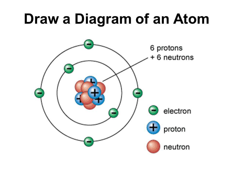 Parts Of An Atom Diagram Of Three - Electrical Work Wiring Diagram \u2022