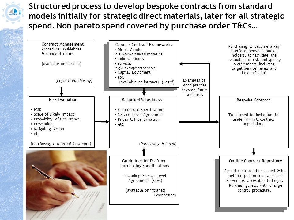 Contract  Risk Management Process Structured process to develop - generic contract for services