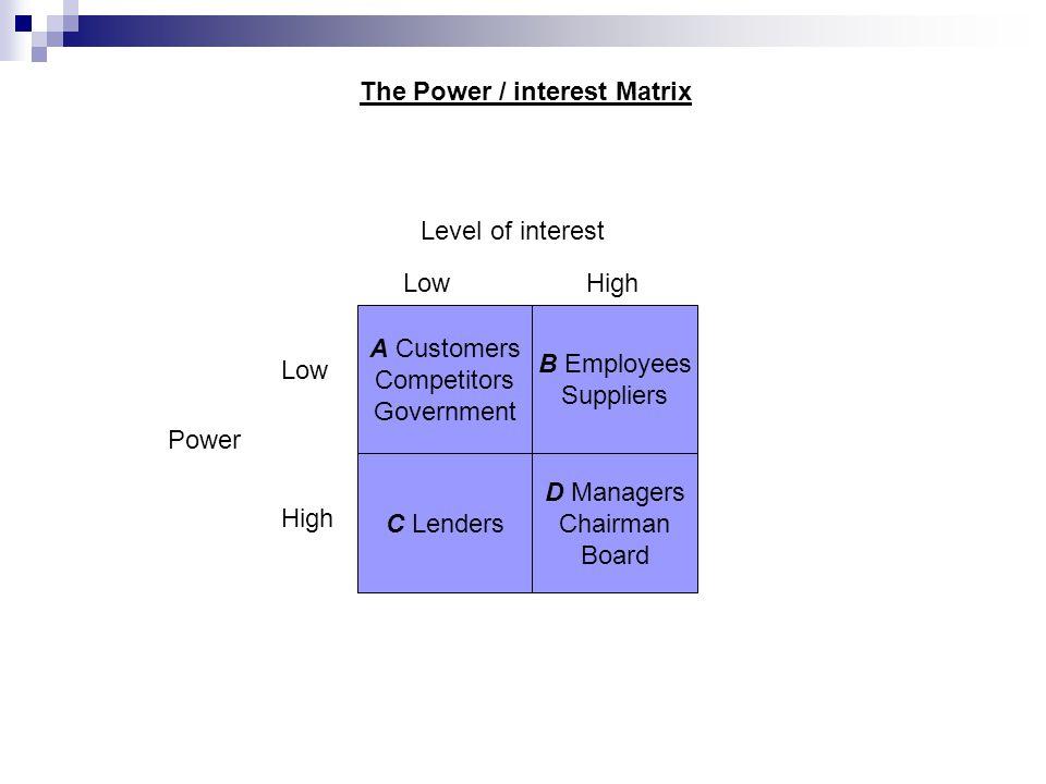 Stakeholder Power/Interest Matrix - On-line Project