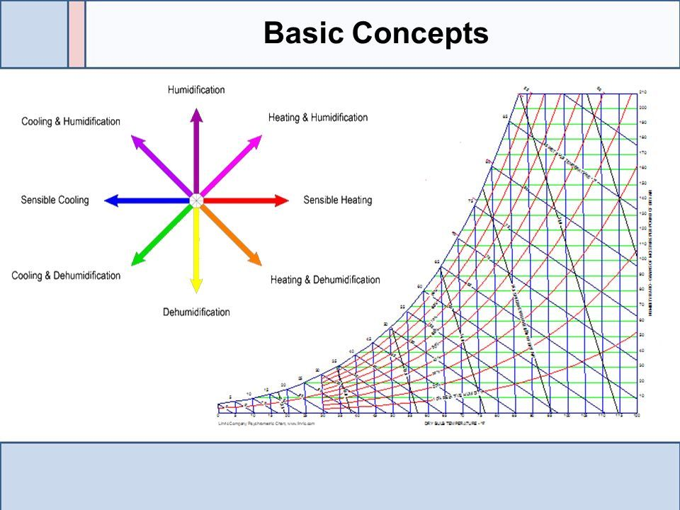 Psychrometric Chart Basics Basic Concepts Saturation Line - ppt