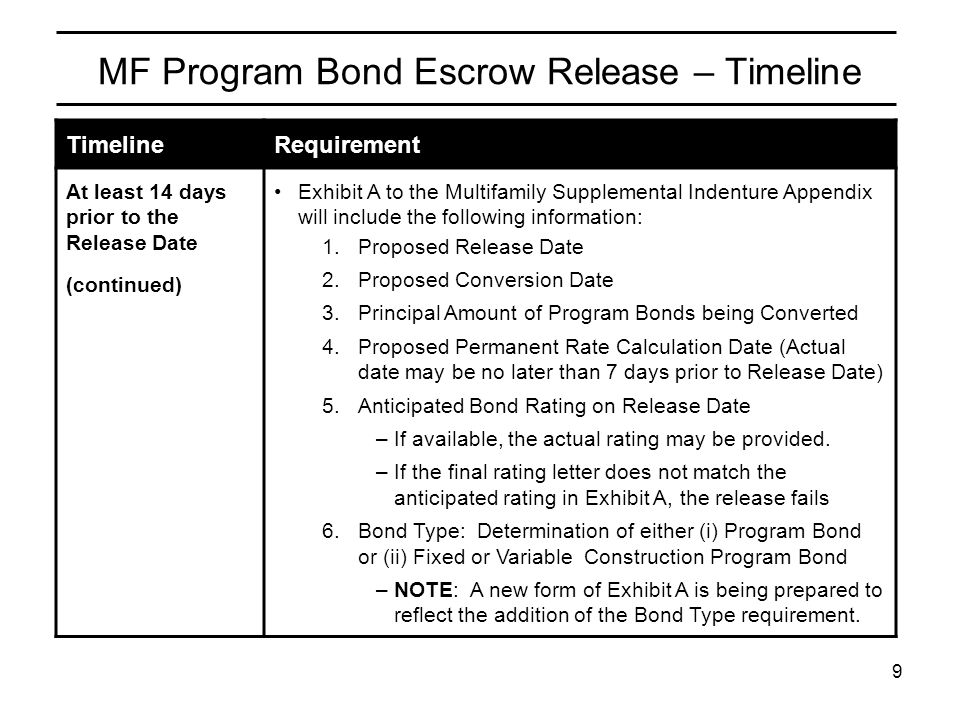 HFA Initiative Process to Release Multifamily Program Bond Proceeds