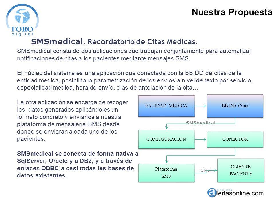 SMS medical Recordatorio de Citas medicas por SMS Soluciones