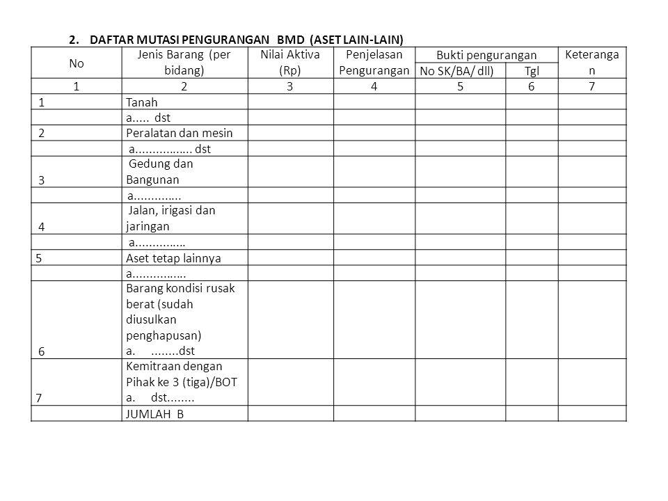 Aktiva Tetap Ta Menentukan Umur Ekonomis Aktiva Tetap Inventaris Kantor Biro Pengelolaan Aset Setda Provinsi Bali A Dasar Hukum 1uu No 1