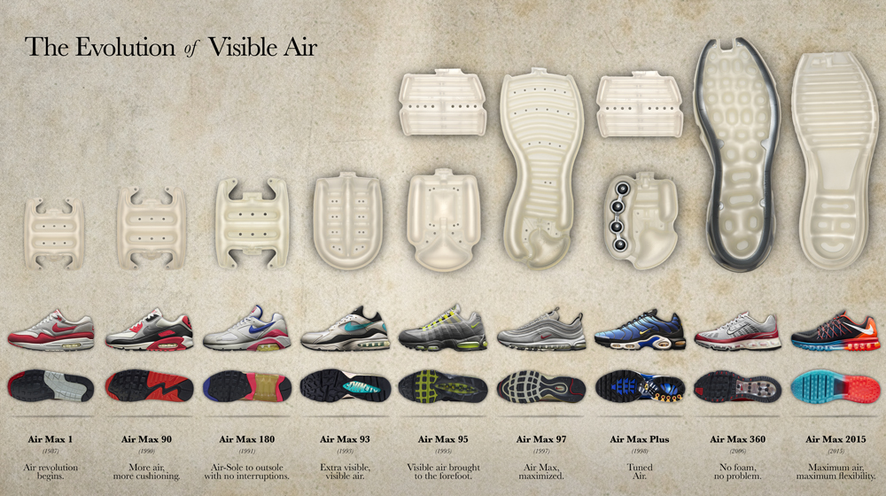 A Visual History Of Nike Air Sole Collector