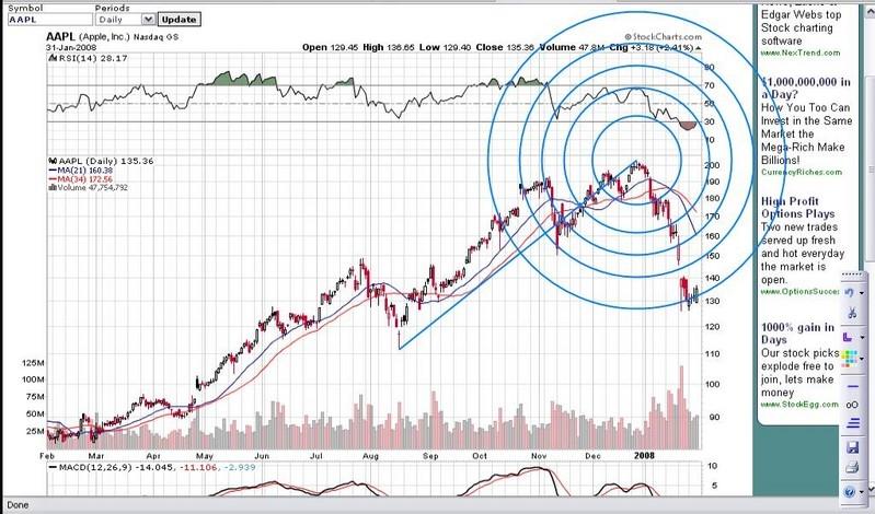 Fresh Fibonacci Stock Chart how to read stock charts for dummies