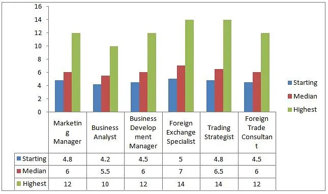MBA Foreign Trade Course Jobs, Careers, Companies, Salary trend and