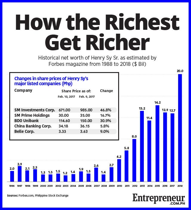 How Did Henry Sy\u0027s Net Worth Grow to $20 Billion?