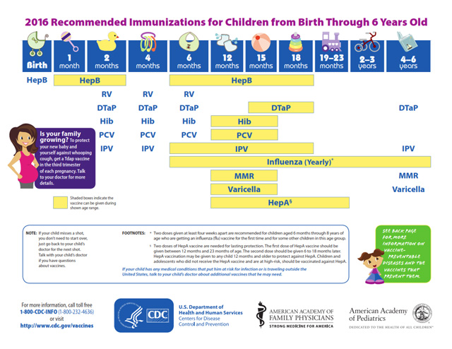 This Chart Shows the Schedule and List of Vaccines Your Baby Will